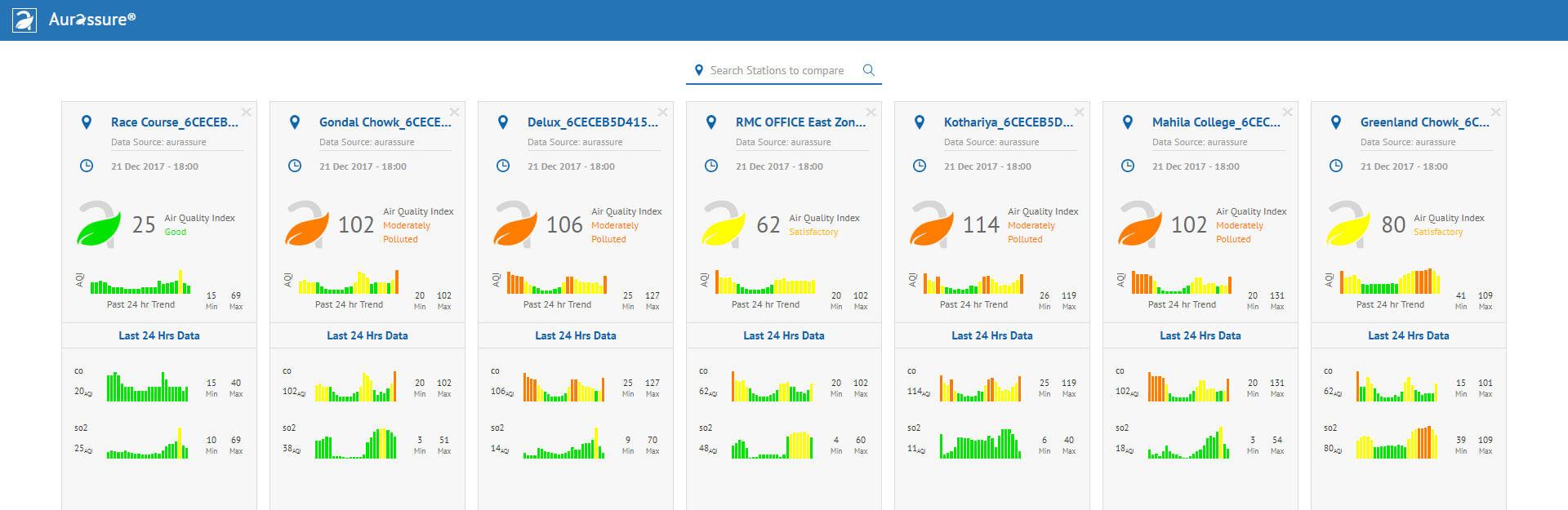 Rajkot-Smart-City Stations